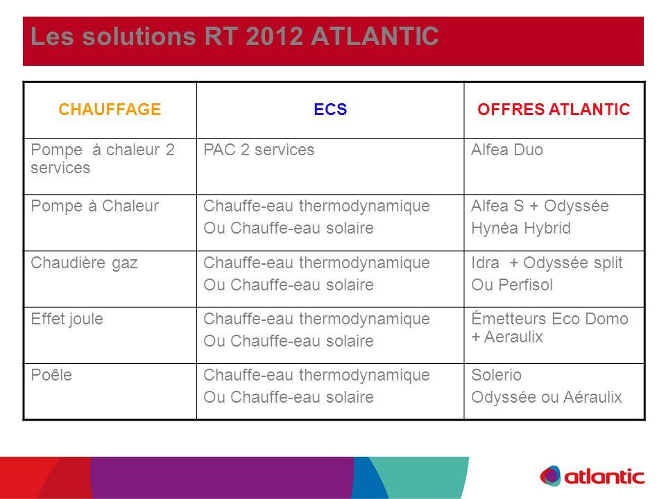 Les solutions RT 2012 ATLANTIC CHAUFFAGEECSOFFRES ATLANTIC Pompe à chaleur 2 services PAC 2 servicesAlfea Duo Pompe à ChaleurChauffe-eau thermodynamiq