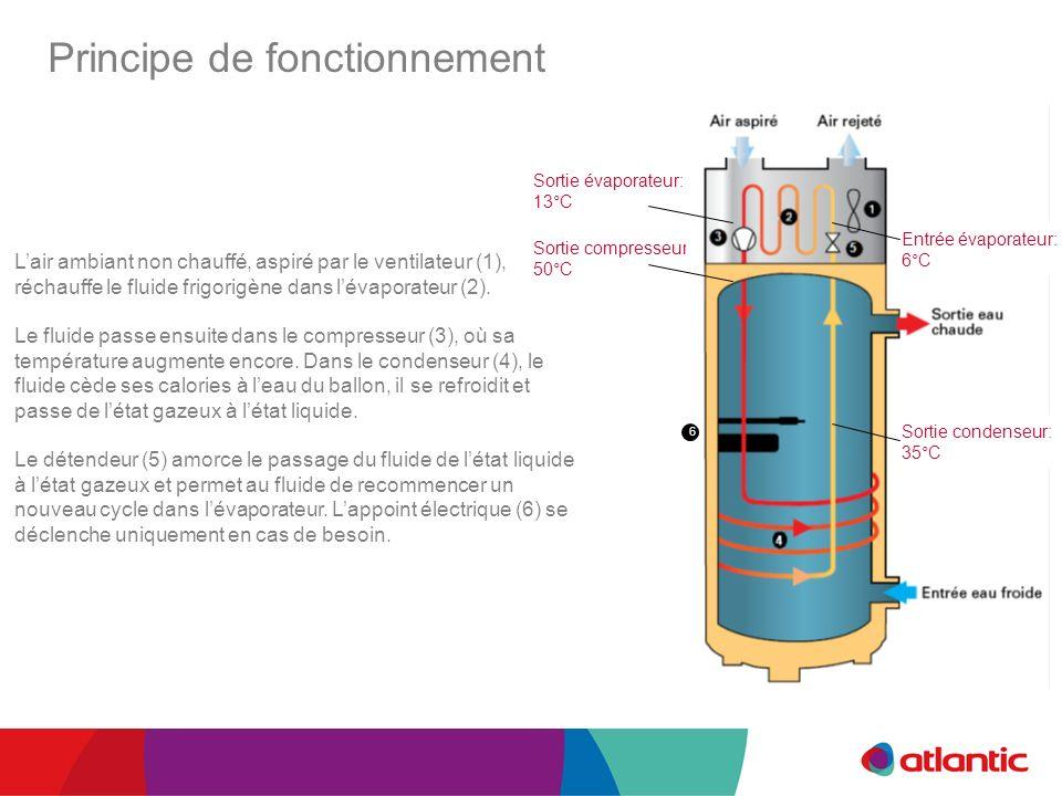 Principe de fonctionnement Lair ambiant non chauffé, aspiré par le ventilateur (1), réchauffe le fluide frigorigène dans lévaporateur (2). Le fluide p