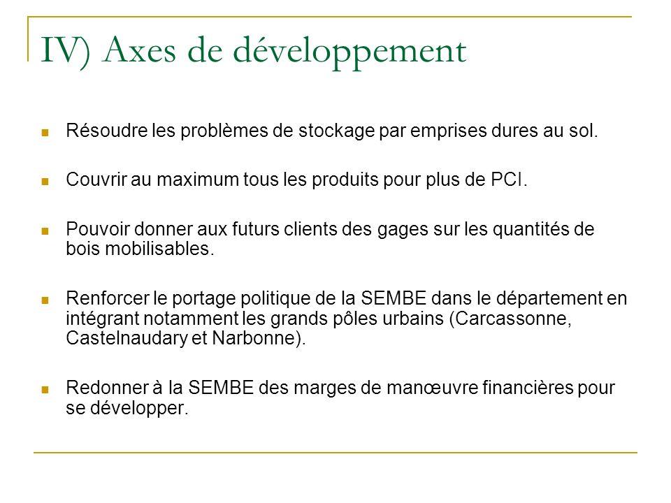 IV) Axes de développement Résoudre les problèmes de stockage par emprises dures au sol. Couvrir au maximum tous les produits pour plus de PCI. Pouvoir