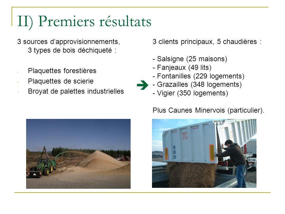 II) Premiers résultats 3 sources dapprovisionnements, 3 types de bois déchiqueté : - Plaquettes forestières - Plaquettes de scierie - Broyat de palett