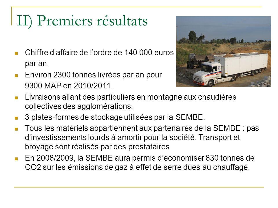 II) Premiers résultats Chiffre daffaire de lordre de 140 000 euros par an. Environ 2300 tonnes livrées par an pour 9300 MAP en 2010/2011. Livraisons a