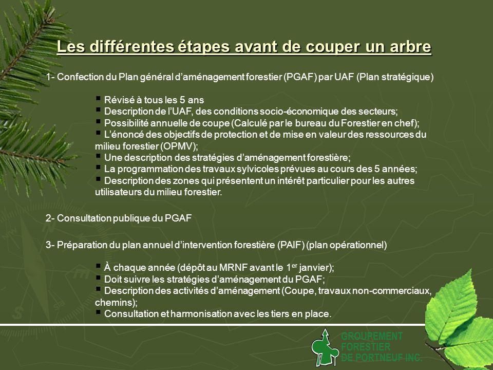 Les différentes étapes avant de couper un arbre 1- Confection du Plan général daménagement forestier (PGAF) par UAF (Plan stratégique) Révisé à tous les 5 ans Description de lUAF, des conditions socio-économique des secteurs; Possibilité annuelle de coupe (Calculé par le bureau du Forestier en chef); Lénoncé des objectifs de protection et de mise en valeur des ressources du milieu forestier (OPMV); Une description des stratégies daménagement forestière; La programmation des travaux sylvicoles prévues au cours des 5 années; Description des zones qui présentent un intérêt particulier pour les autres utilisateurs du milieu forestier.