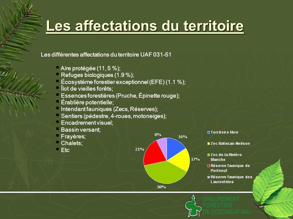 Les affectations du territoire Les différentes affectations du territoire UAF 031-51 Aire protégée (11, 5 %); Refuges biologiques (1.9 %); Écosystème forestier exceptionnel (EFE) (1.1 %); Îlot de vieilles forêts; Essences forestières (Pruche, Épinette rouge); Érablière potentielle; Intendant fauniques (Zecs, Réserves); Sentiers (pédestre, 4-roues, motoneiges); Encadrement visuel; Bassin versant; Frayères; Chalets; Etc