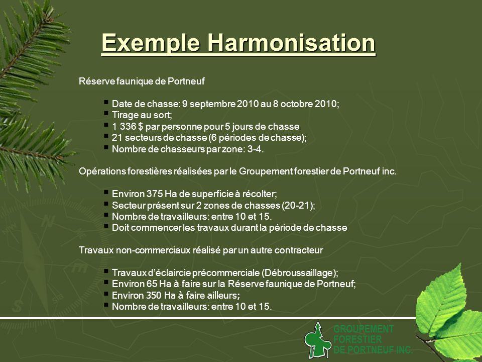 Exemple Harmonisation Réserve faunique de Portneuf Date de chasse: 9 septembre 2010 au 8 octobre 2010; Tirage au sort; 1 336 $ par personne pour 5 jours de chasse 21 secteurs de chasse (6 périodes de chasse); Nombre de chasseurs par zone: 3-4.