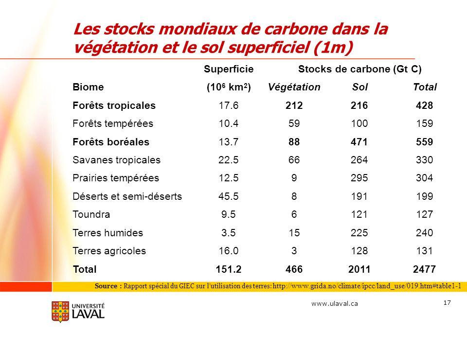 www.ulaval.ca 17 Les stocks mondiaux de carbone dans la végétation et le sol superficiel (1m) Source : Rapport spécial du GIEC sur lutilisation des te