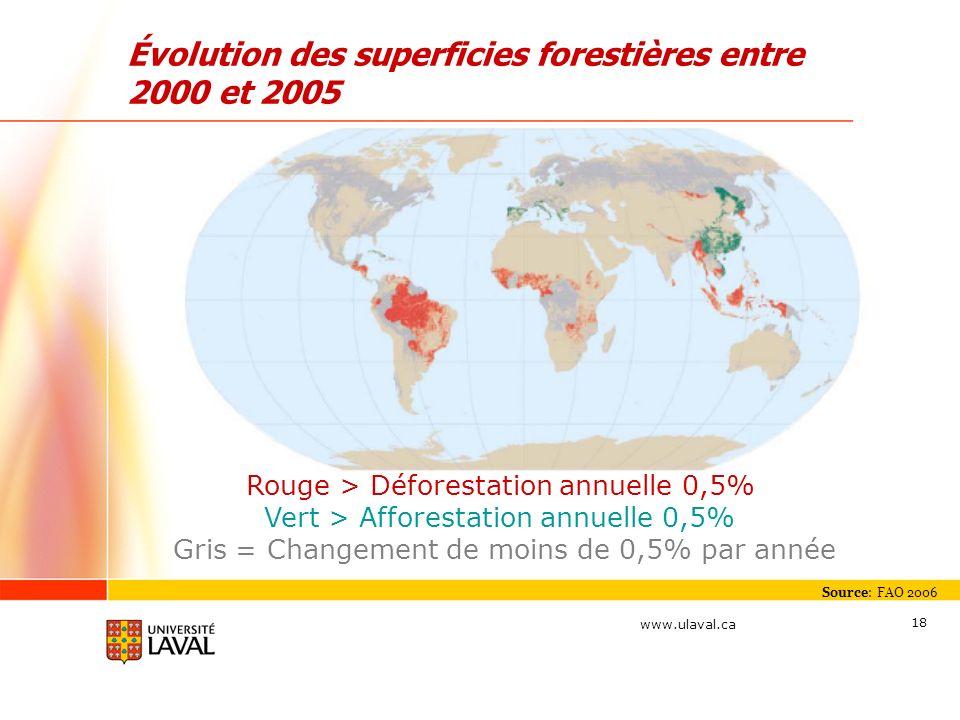 www.ulaval.ca 18 Évolution des superficies forestières entre 2000 et 2005 Source: FAO 2006 Rouge > Déforestation annuelle 0,5% Vert > Afforestation an