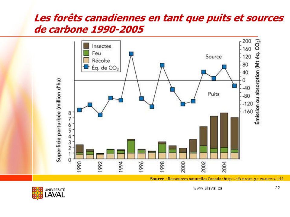 www.ulaval.ca 22 Les forêts canadiennes en tant que puits et sources de carbone 1990-2005 Source : Ressources naturelles Canada : http://cfs.nrcan.gc.