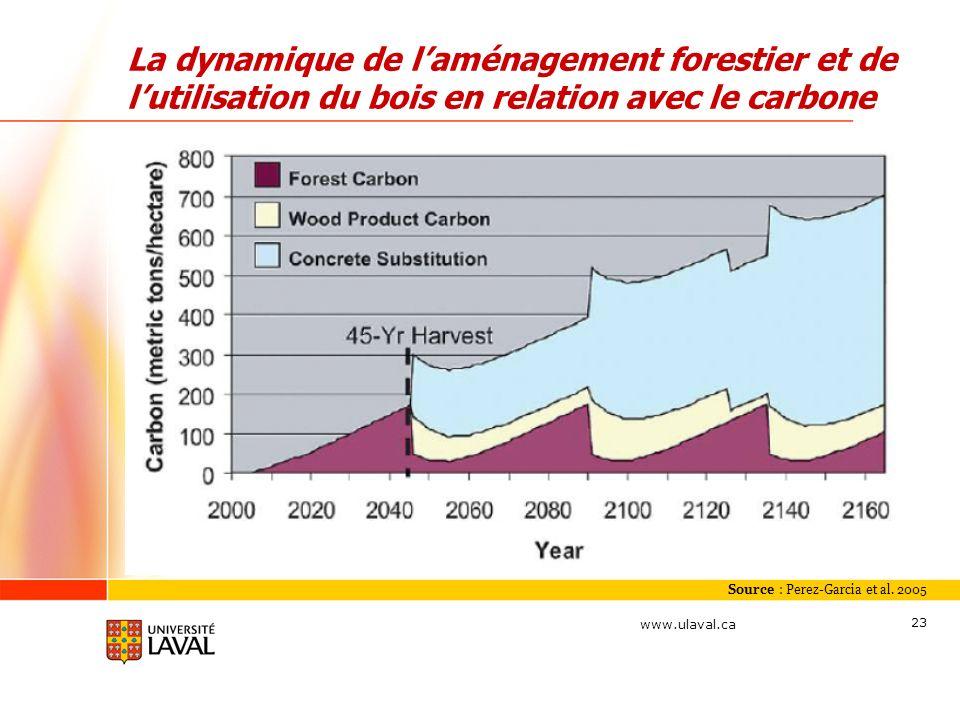 www.ulaval.ca 23 Source : Perez-Garcia et al. 2005 La dynamique de laménagement forestier et de lutilisation du bois en relation avec le carbone