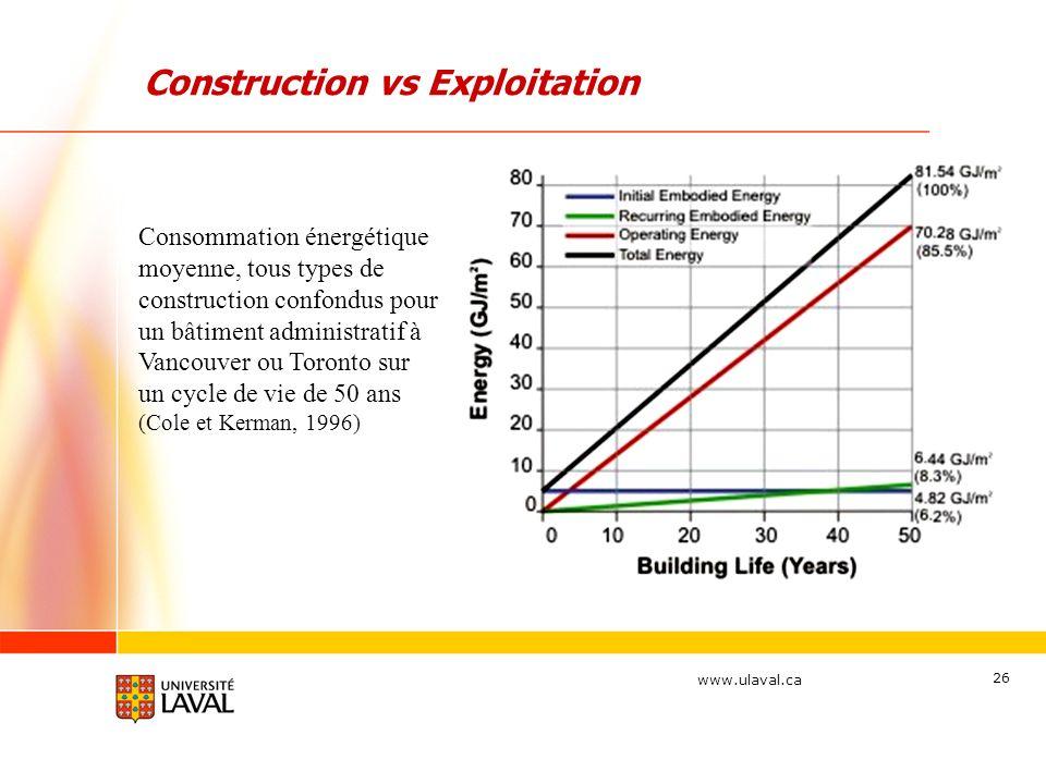www.ulaval.ca 26 Consommation énergétique moyenne, tous types de construction confondus pour un bâtiment administratif à Vancouver ou Toronto sur un c