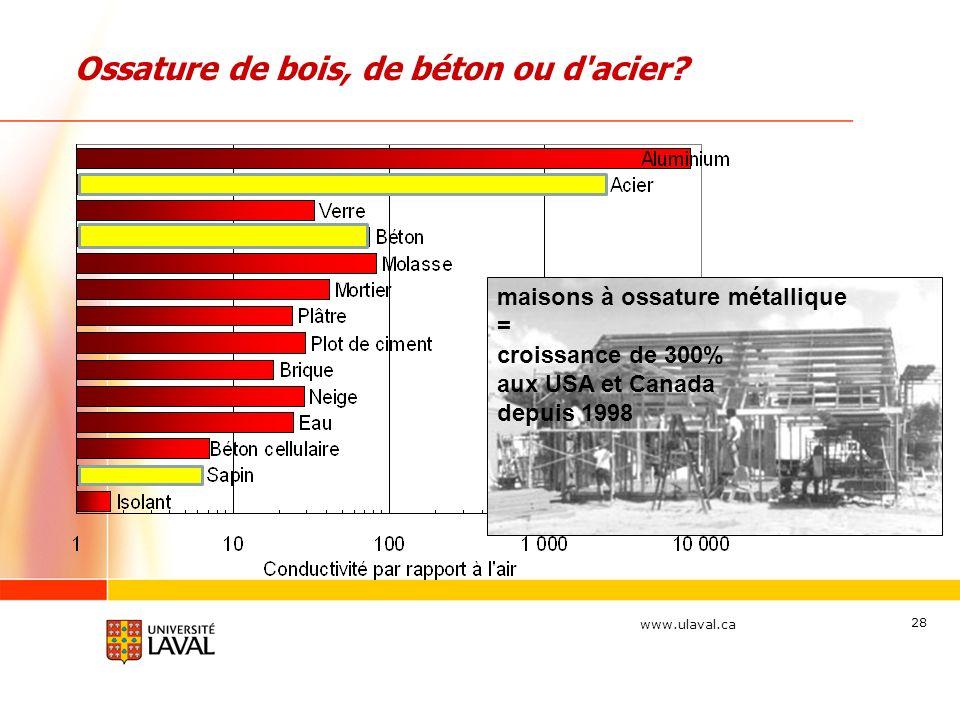 www.ulaval.ca 28 Ossature de bois, de béton ou d'acier? maisons à ossature métallique = croissance de 300% aux USA et Canada depuis 1998