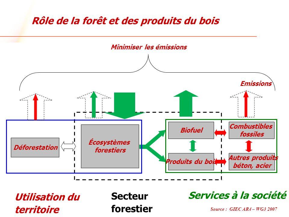 www.ulaval.ca Écosystèmes forestiers Secteur forestier Biofuel Produits du bois Services à la société Minimiser les émissions Autres produits béton, a