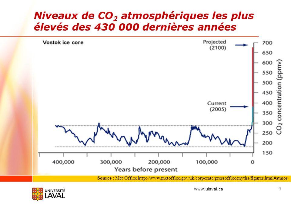 www.ulaval.ca 4 Source : Met Office http://www.metoffice.gov.uk/corporate/pressoffice/myths/figures.html#atmos Niveaux de CO 2 atmosphériques les plus