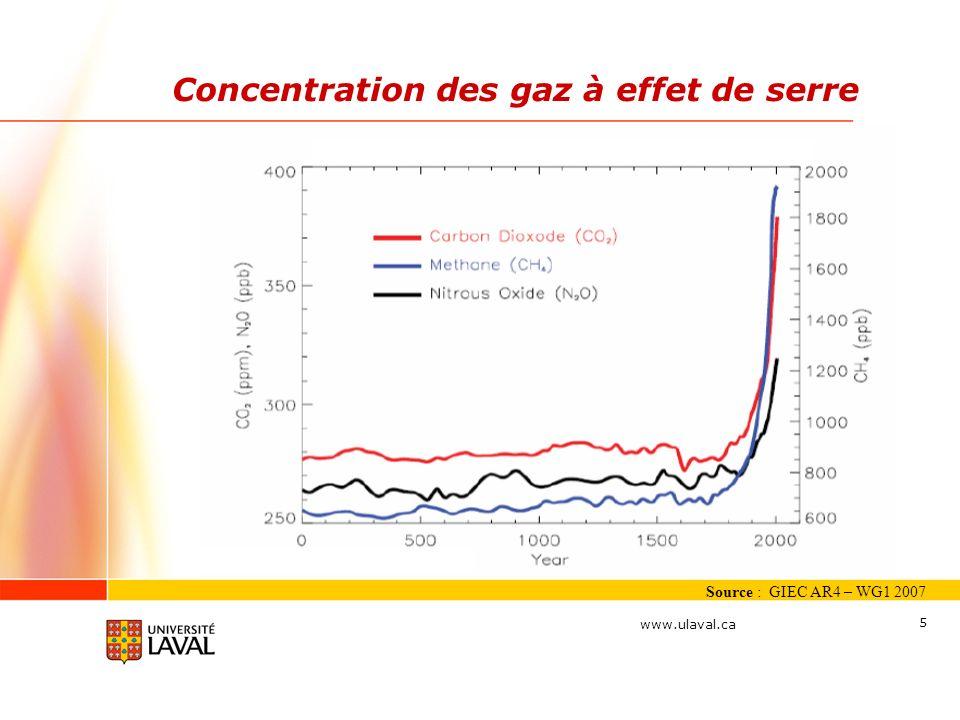 www.ulaval.ca 5 Concentration des gaz à effet de serre Source : GIEC AR4 – WG1 2007