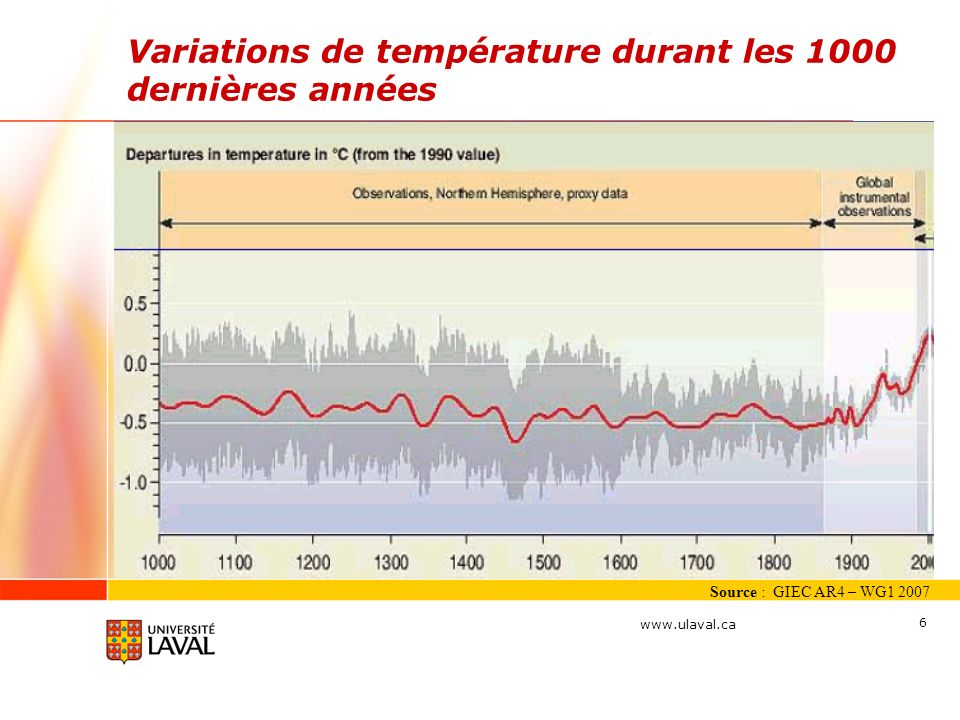 www.ulaval.ca 7 Notre compréhension de lévolution climatique sest affinée au cours des dernières années, résultant en une très grande conviction à leffet que lactivité humaine, depuis 1750, a résulté en un réchauffement climatique; En 2006 la température planétaire était de 0,46 o C plus élevée que la moyenne de 1860-2006; Onze des douze dernières années (1995-2006) se situent parmi les 12 années les plus chaudes depuis que lon mesure la température moyenne de la planète (depuis 1850); Daprès les prévisions du GIEC, la température en 2100, devrait augmenter en moyenne sur terre entre +1,4 o C à +5,8 o C.