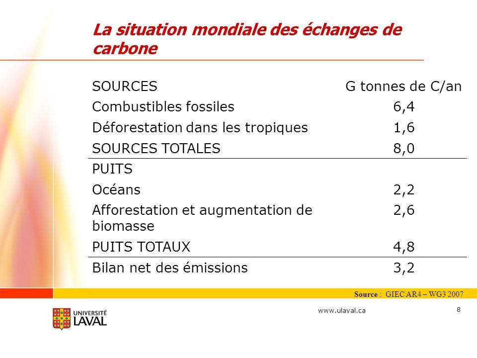 www.ulaval.ca 8 La situation mondiale des échanges de carbone Source : GIEC AR4 – WG3 2007 SOURCESG tonnes de C/an Combustibles fossiles6,4 Déforestat