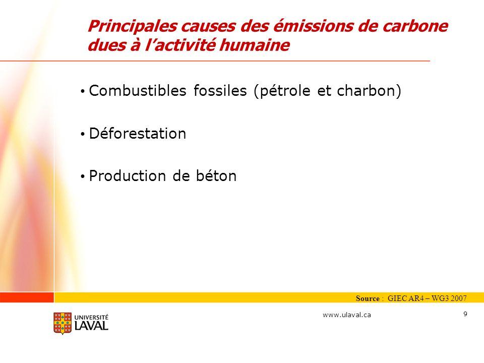 www.ulaval.ca 9 Combustibles fossiles (pétrole et charbon) Déforestation Production de béton Principales causes des émissions de carbone dues à lactiv