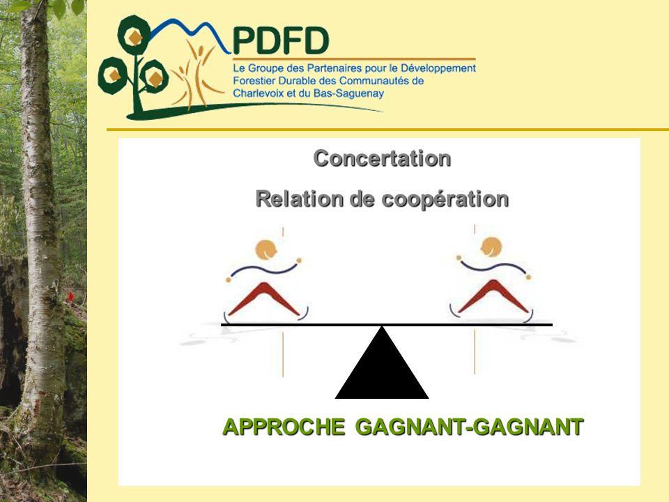 APPROCHE GAGNANT-GAGNANT Concertation Relation de coopération