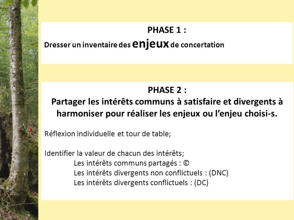 PHASE 1 : Dresser un inventaire des enjeux de concertation PHASE 2 : Partager les intérêts communs à satisfaire et divergents à harmoniser pour réaliser les enjeux ou lenjeu choisi-s.