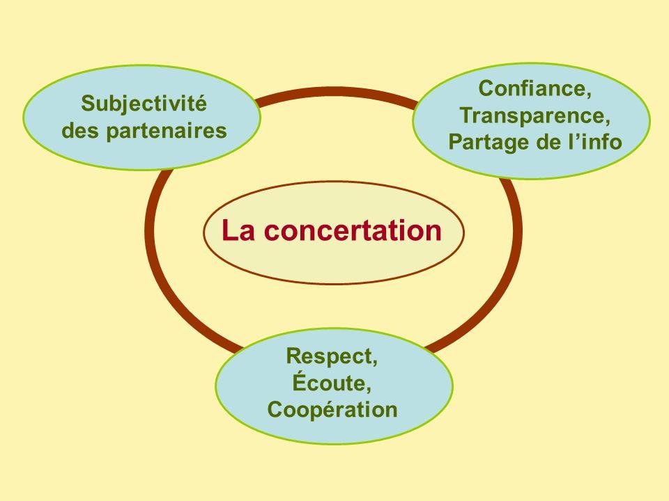 Subjectivité des partenaires La concertation Confiance, Transparence, Partage de linfo Respect, Écoute, Coopération
