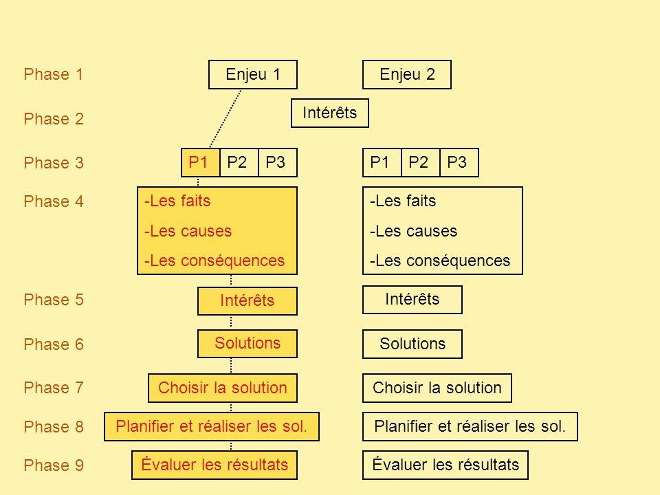 Enjeu 1Enjeu 2 Phase 1 Phase 2 Phase 3 P1P2P3 Phase 4 -Les faits -Les causes -Les conséquences -Les faits -Les causes -Les conséquences Phase 5 Intérê