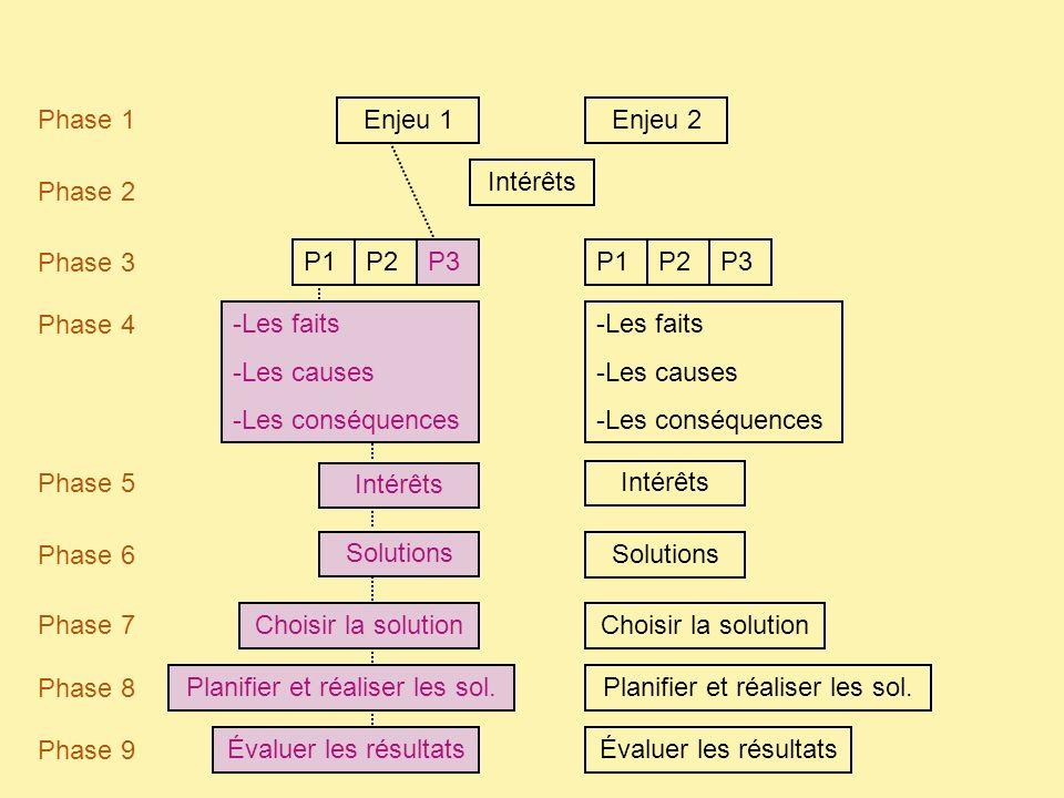 Enjeu 1Enjeu 2 Phase 1 Phase 2 Phase 3 P1P2P3 Phase 4 -Les faits -Les causes -Les conséquences -Les faits -Les causes -Les conséquences Phase 5 Intérêts P1P2P3 Intérêts Phase 6 Solutions Phase 7 Choisir la solution Phase 8 Phase 9 Planifier et réaliser les sol.