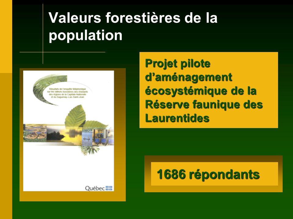 Valeurs forestières de la population Projet pilote daménagement écosystémique de la Réserve faunique des Laurentides 1686 répondants