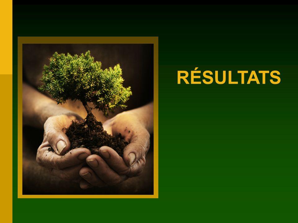 VALEURS% Environnementales et écologiques 35,8 56,1 Économiques 35,413,8 Récréation 12,211,9 Lac-St-Jean rural dépendant Québec urbain Importance relative des valeurs forestières dans les deux régions Les valeurs de laménagement écosystémique correspondent aux valeurs de la population des deux régions
