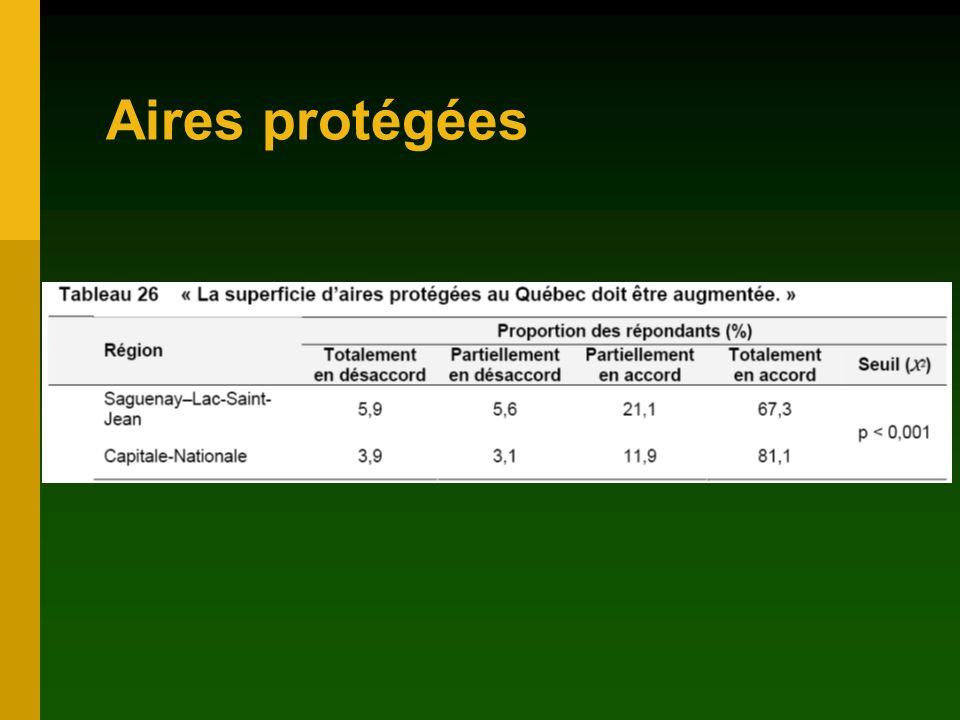 Aires protégées