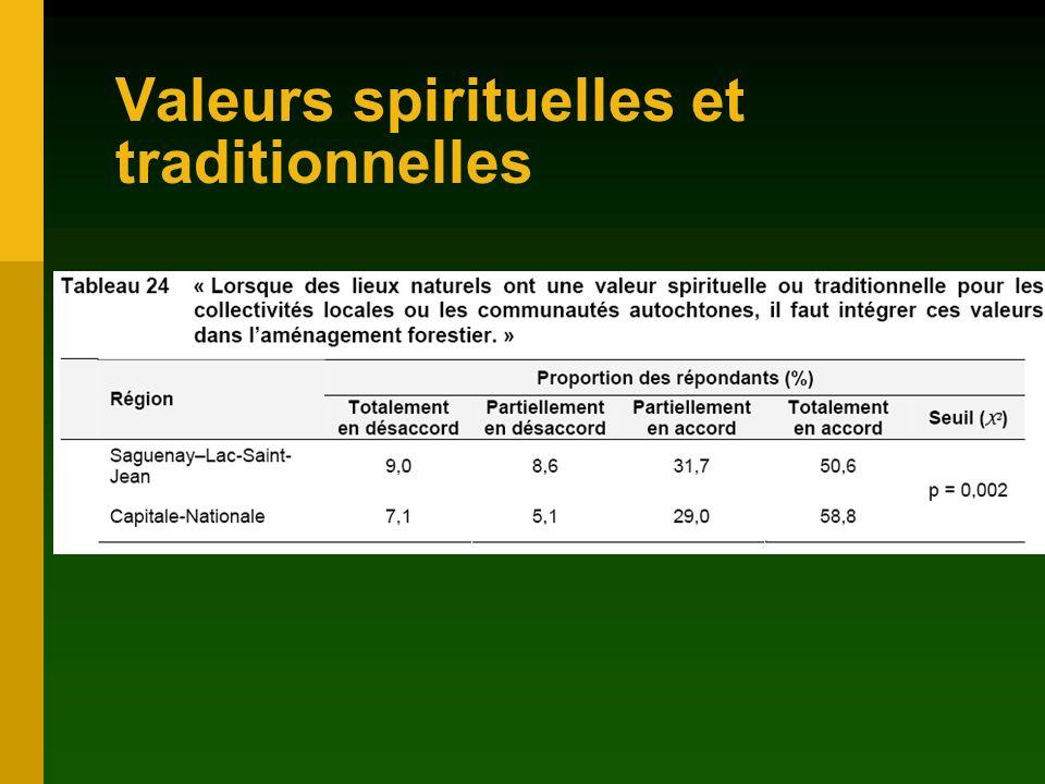 Valeurs spirituelles et traditionnelles