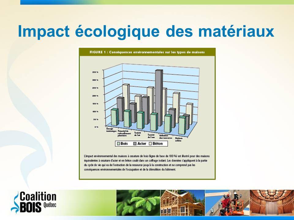 Impact écologique des matériaux