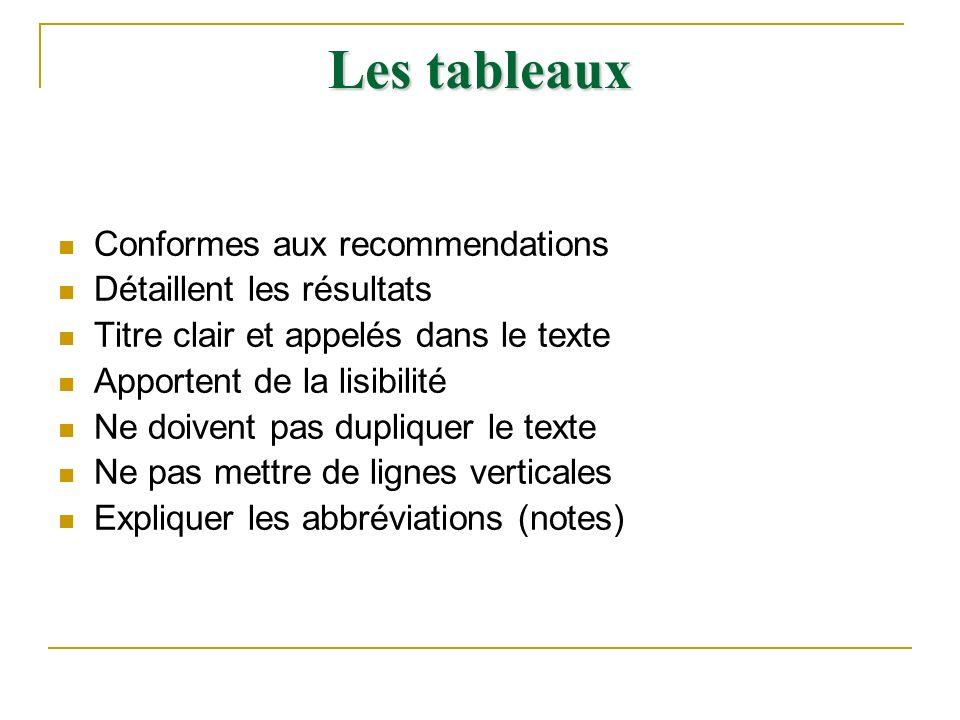 Les tableaux Conformes aux recommendations Détaillent les résultats Titre clair et appelés dans le texte Apportent de la lisibilité Ne doivent pas dup