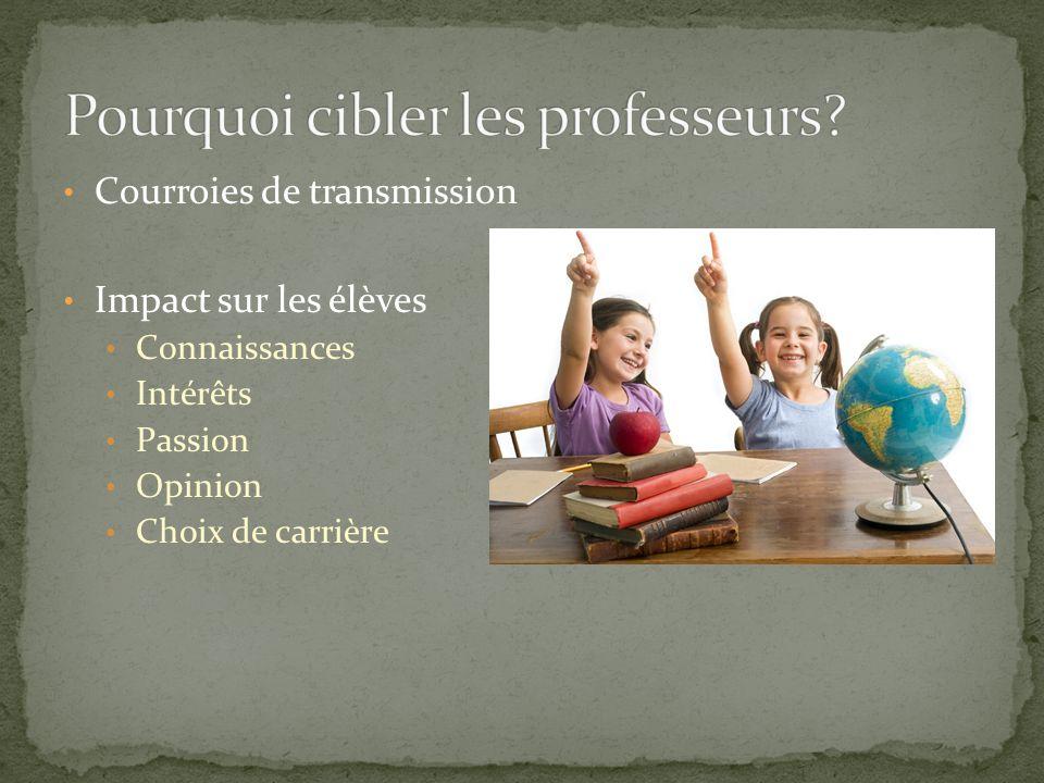 Courroies de transmission Impact sur les élèves Connaissances Intérêts Passion Opinion Choix de carrière