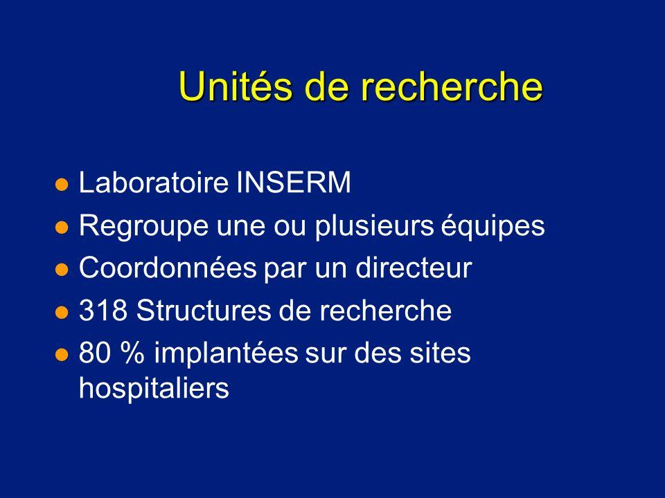 Unités de recherche l Laboratoire INSERM l Regroupe une ou plusieurs équipes l Coordonnées par un directeur l 318 Structures de recherche l 80 % impla
