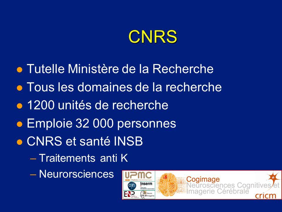 CNRS l Tutelle Ministère de la Recherche l Tous les domaines de la recherche l 1200 unités de recherche l Emploie 32 000 personnes l CNRS et santé INS