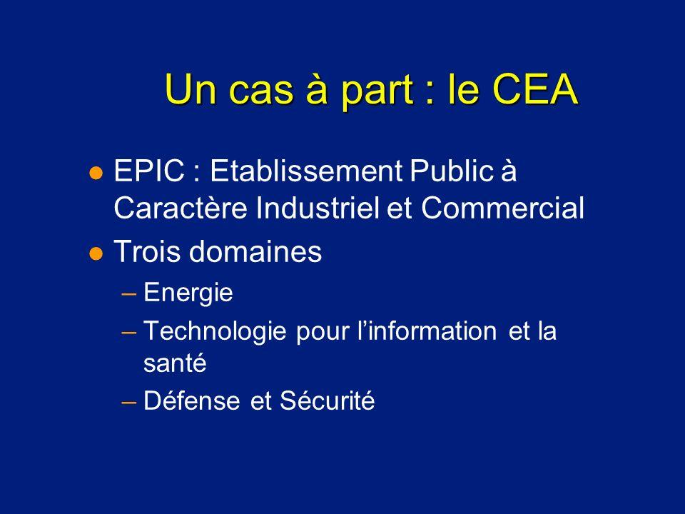 Un cas à part : le CEA l EPIC : Etablissement Public à Caractère Industriel et Commercial l Trois domaines –Energie –Technologie pour linformation et