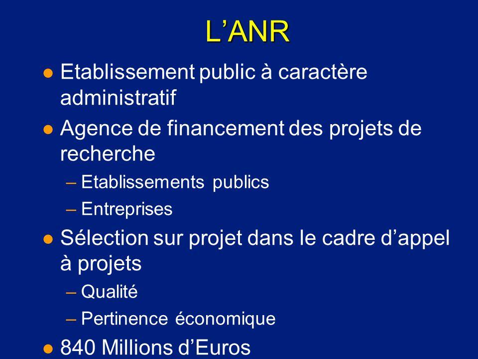 LANR l Etablissement public à caractère administratif l Agence de financement des projets de recherche –Etablissements publics –Entreprises l Sélectio