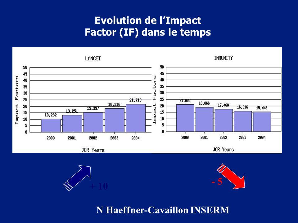 Evolution de lImpact Factor (IF) dans le temps + 10 - 5 N Haeffner-Cavaillon INSERM