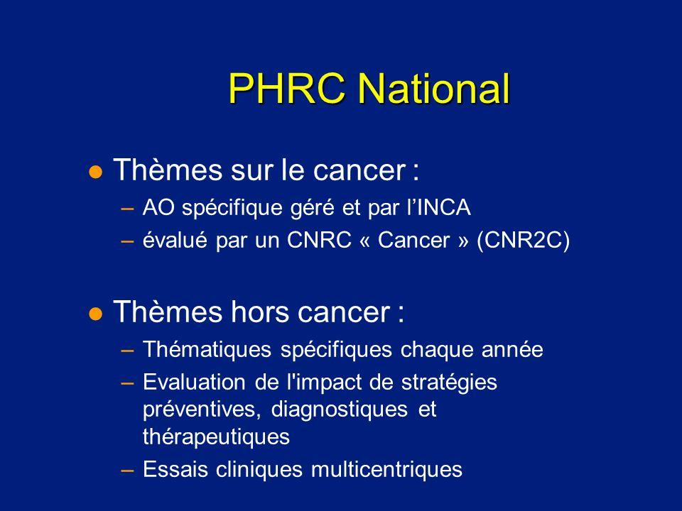 PHRC National l Thèmes sur le cancer : –AO spécifique géré et par lINCA –évalué par un CNRC « Cancer » (CNR2C) l Thèmes hors cancer : –Thématiques spé