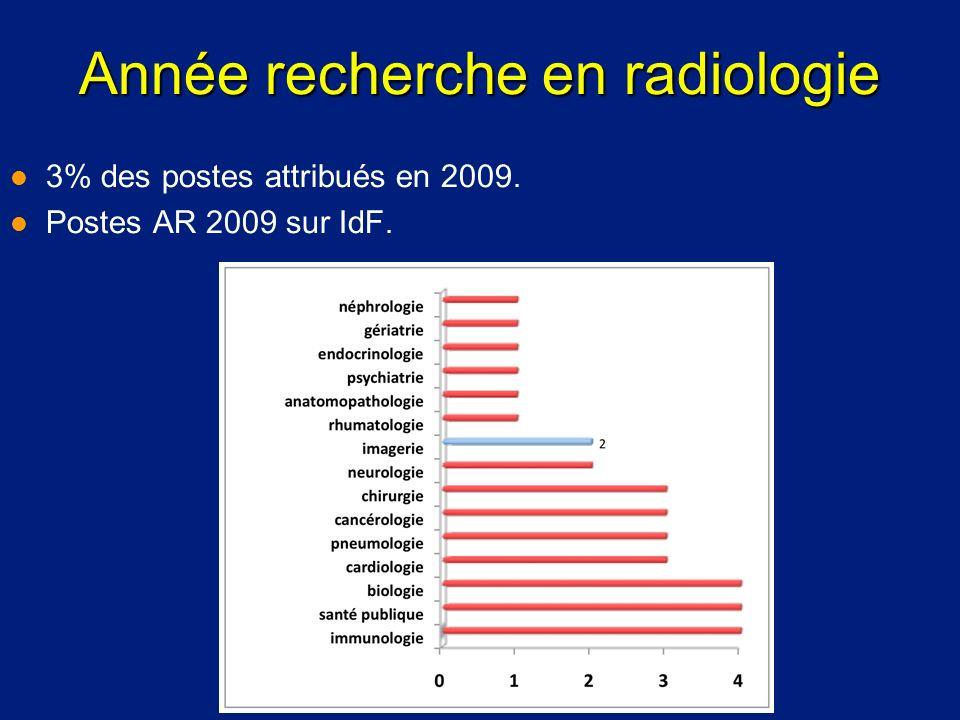 Année recherche en radiologie l 3% des postes attribués en 2009. l Postes AR 2009 sur IdF.