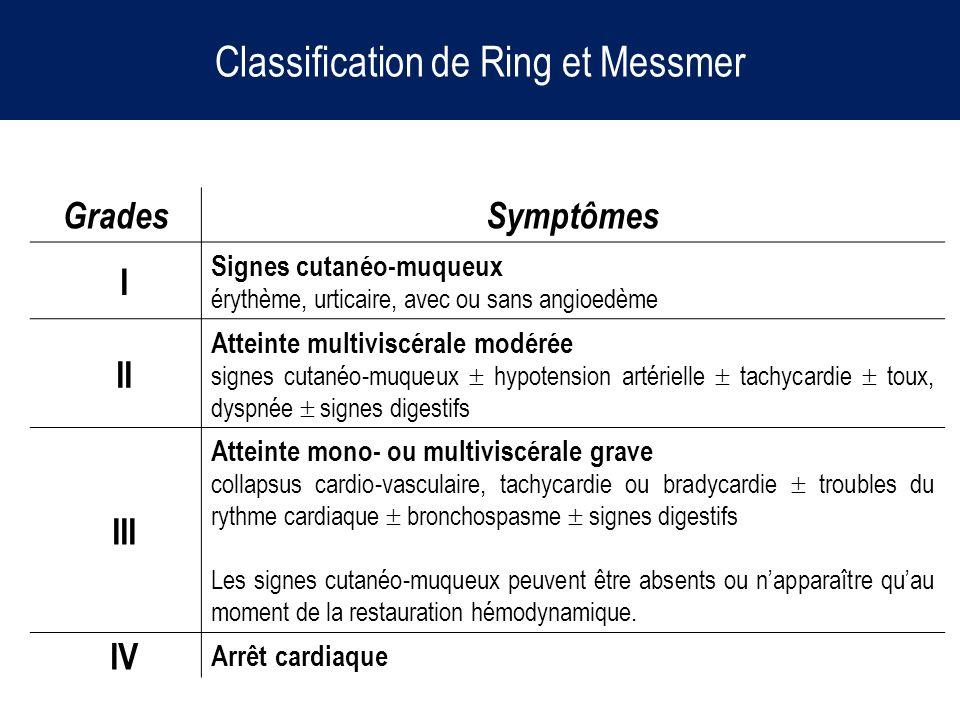 GradesSymptômes I Signes cutanéo-muqueux érythème, urticaire, avec ou sans angioedème II Atteinte multiviscérale modérée signes cutanéo-muqueux hypote
