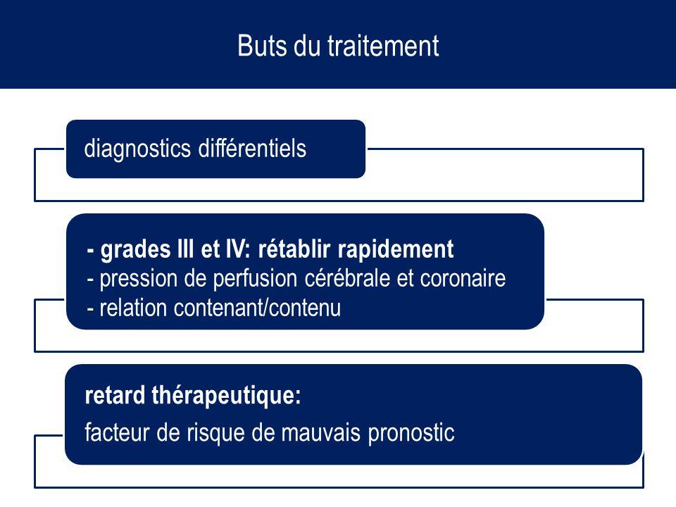 Buts du traitement diagnostics différentiels - grades III et IV: rétablir rapidement - pression de perfusion cérébrale et coronaire - relation contena