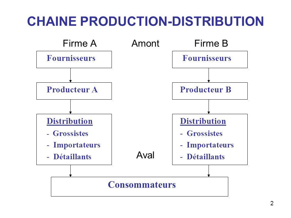 2 CHAINE PRODUCTION-DISTRIBUTION Firme A Amont Firme B Aval Fournisseurs Producteur AProducteur B Distribution - Grossistes - Importateurs - Détaillan