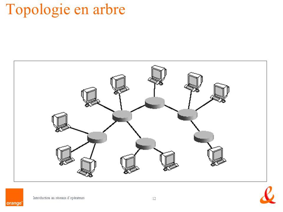 12 Introduction au réseaux dopérateurs Topologie en arbre