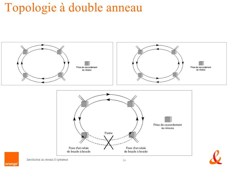 14 Introduction au réseaux dopérateurs Topologie à double anneau