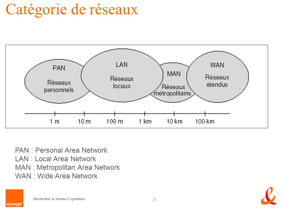 15 Introduction au réseaux dopérateurs Catégorie de réseaux PAN : Personal Area Network LAN : Local Area Network MAN : Metropolitan Area Network WAN :