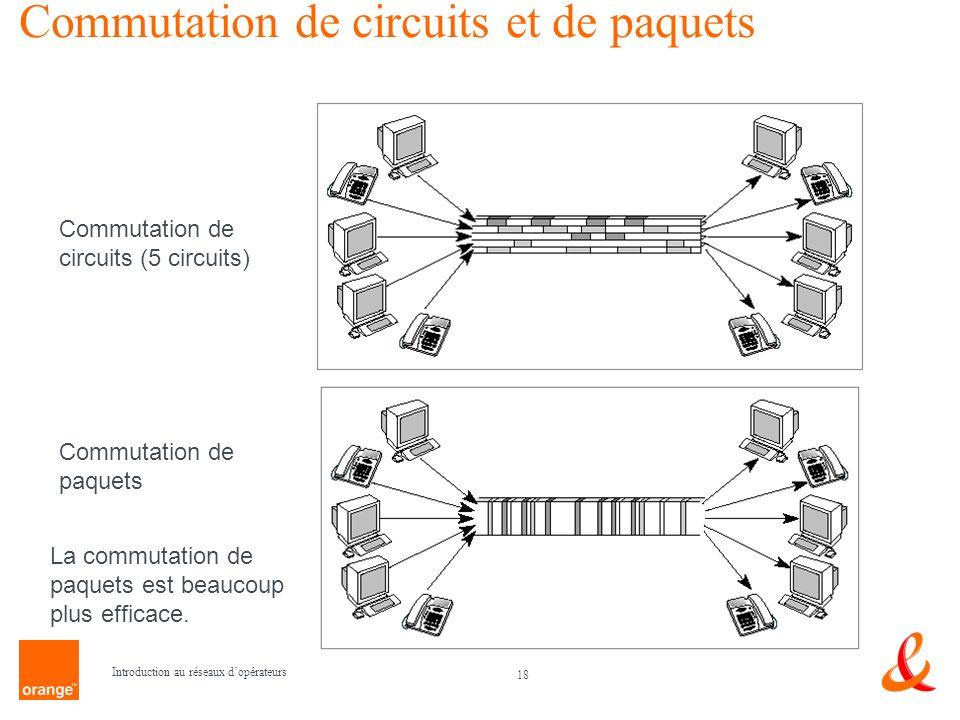 18 Introduction au réseaux dopérateurs Commutation de circuits et de paquets Commutation de circuits (5 circuits) Commutation de paquets La commutatio
