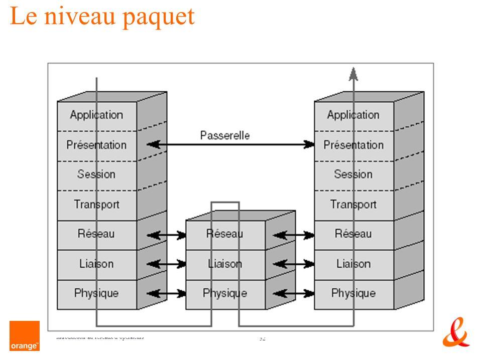 32 Introduction au réseaux dopérateurs Le niveau paquet