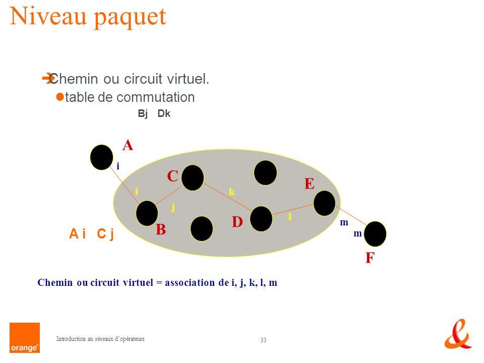 33 Introduction au réseaux dopérateurs Chemin ou circuit virtuel = association de i, j, k, l, m Niveau paquet Chemin ou circuit virtuel. table de comm