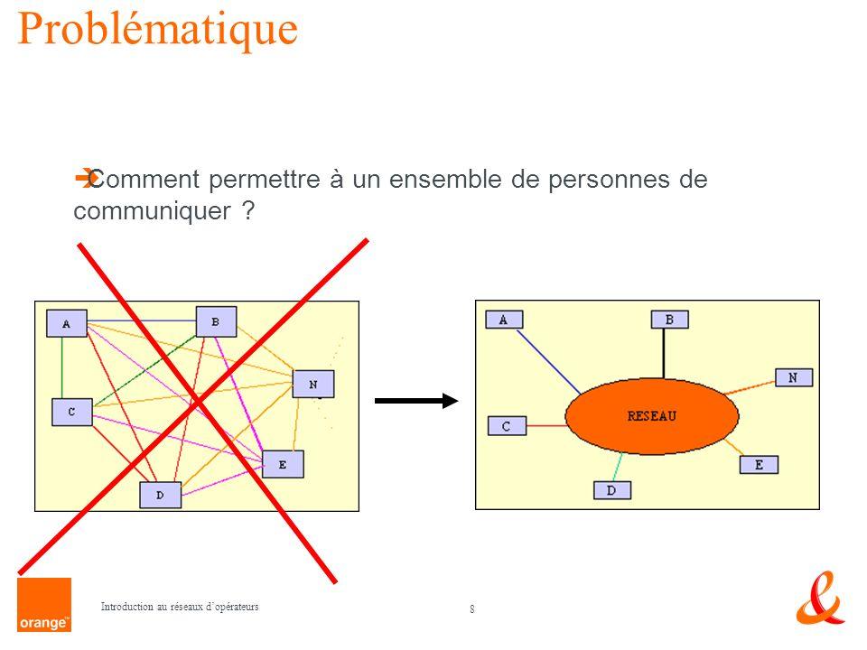8 Introduction au réseaux dopérateurs Problématique Comment permettre à un ensemble de personnes de communiquer ?