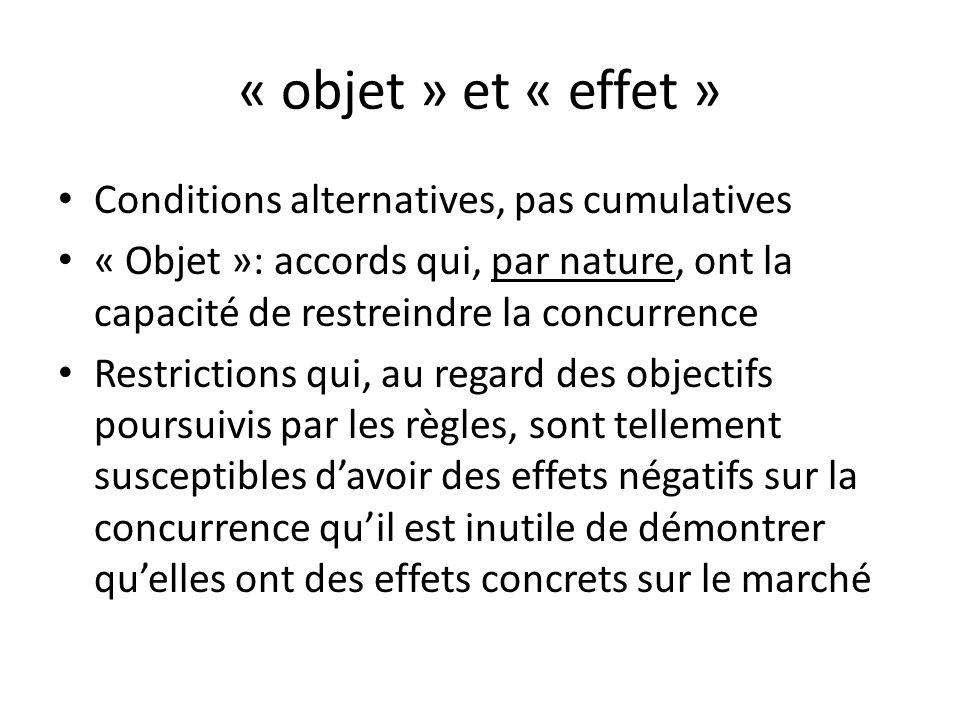 « objet » et « effet » Conditions alternatives, pas cumulatives « Objet »: accords qui, par nature, ont la capacité de restreindre la concurrence Rest